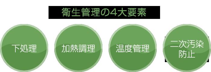衛生管理の4大要素