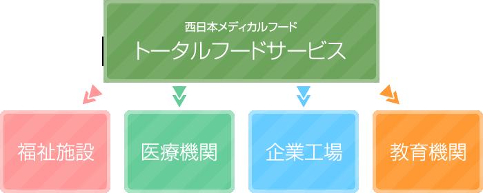 トータルフードサービス図